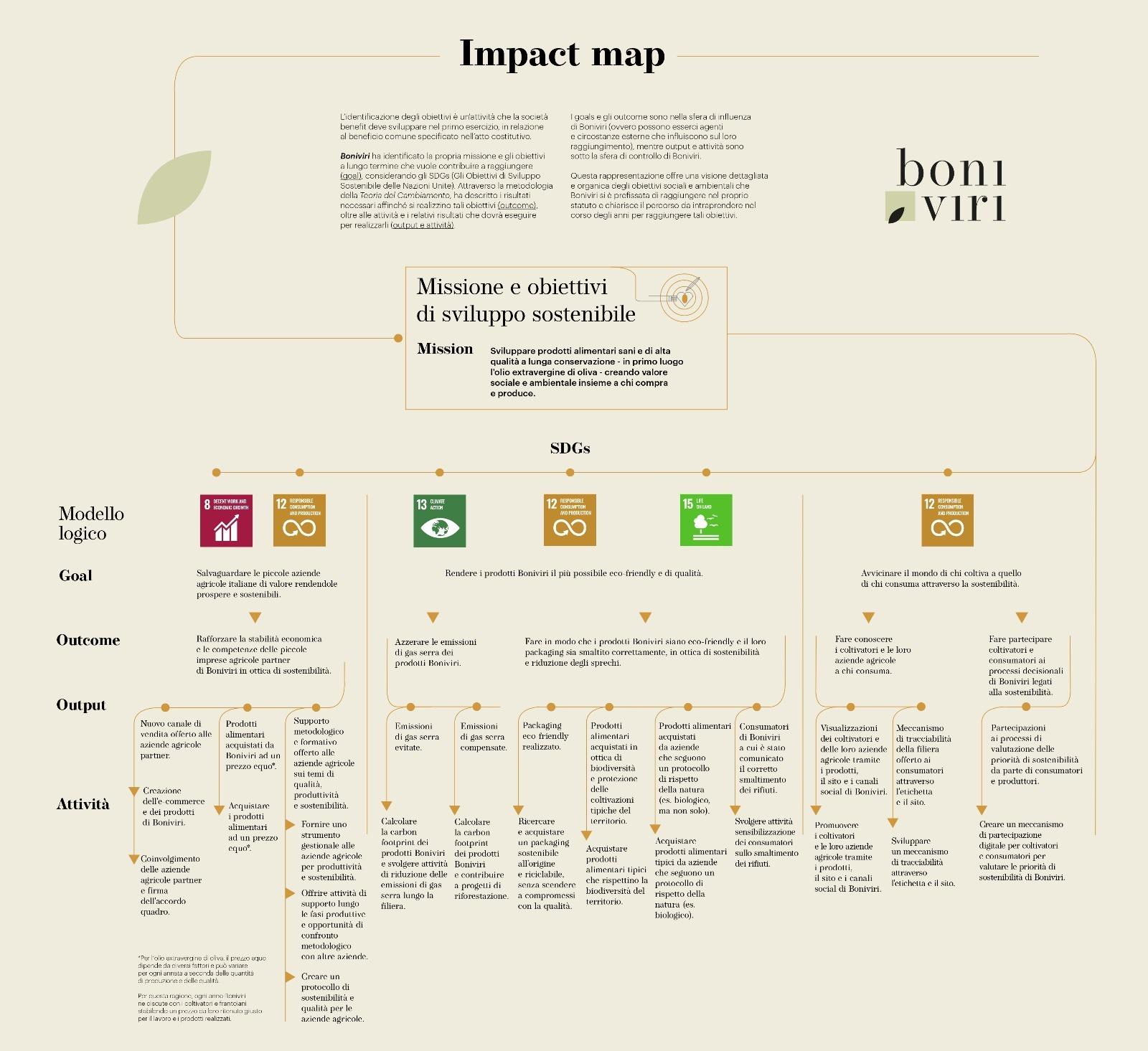 Le parole non bastano: l'Impact Map di Boniviri